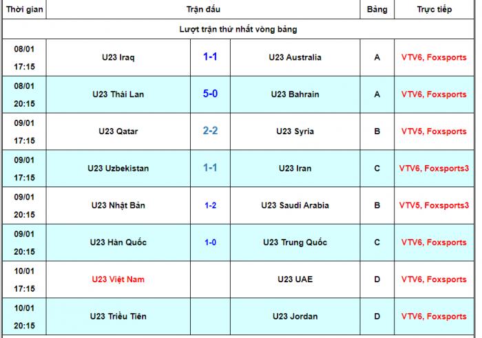 Cập nhật kết quả các trận đấu VCK U23 châu Á