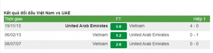 Kết quả đối đầu của Việt nam gặp UAE trong quá khứ