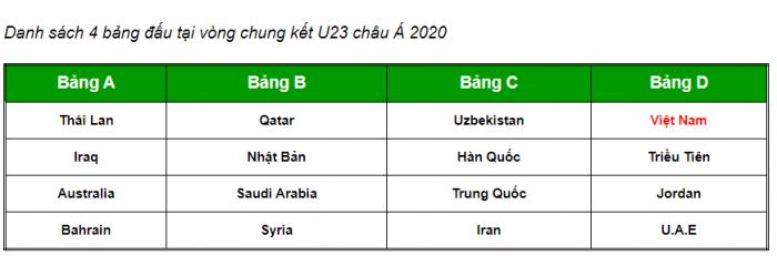 Danh sách các bảng đấu của VCK U23 Châu Á