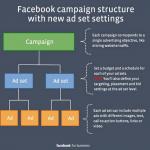 Set chiến dịch quảng cáo Facebook hiệu quả cho người mới