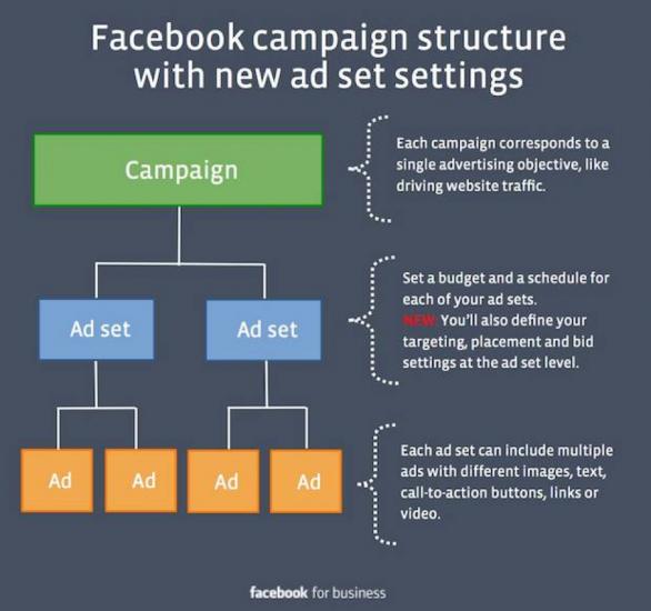 Set chiến dịch quảng cáo hiệu quả phụ thuộc vào yếu tố nào