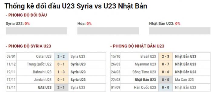 Phong đôj gần đầy của U23 Nhật Bản và U23 Syria