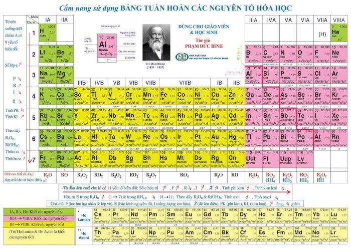 Bảng tuần hoàn Các nguyên tố hóa học đầy đủ trong bảng tuần hoàn của Mendeleev