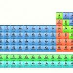 Cách đọc bảng tuần hoàn hóa học chuẩn, chính xác, dễ dàng