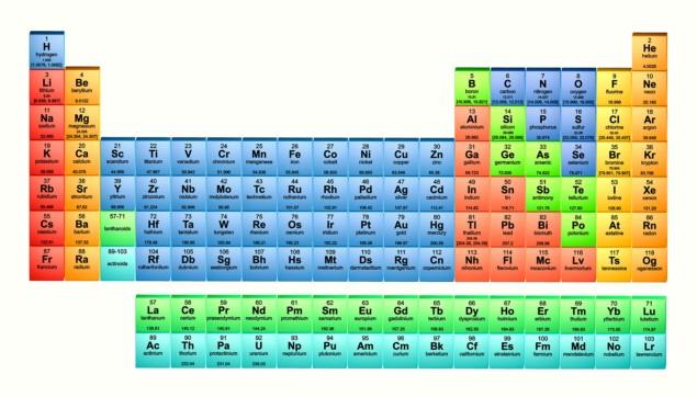 Bạn có thể dễ dàng đọc mọi thông tin của bảng tuần hoàn