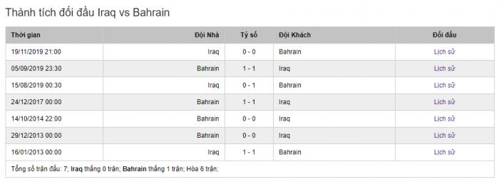 Lịch sử thành tích đối đầu giữa 2 đội Iraq và Bahrain trong quá khứ