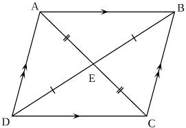 Hình bình hành nhận giao điểm của 2 đường chéo làm tâm đối xứng của hình