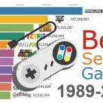 Most Sold Video Games of All Time 1989 – 2019