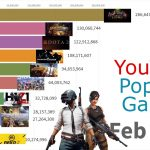 Most Popular Games Played on YouTube 2015 – 2019