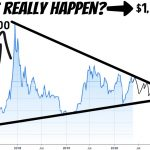 Raoul Pal Explores $1,000,000 Bitcoin's Price Possibility in this Halving Cycle